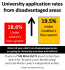 Record increase in university applicants from poorer backgrounds